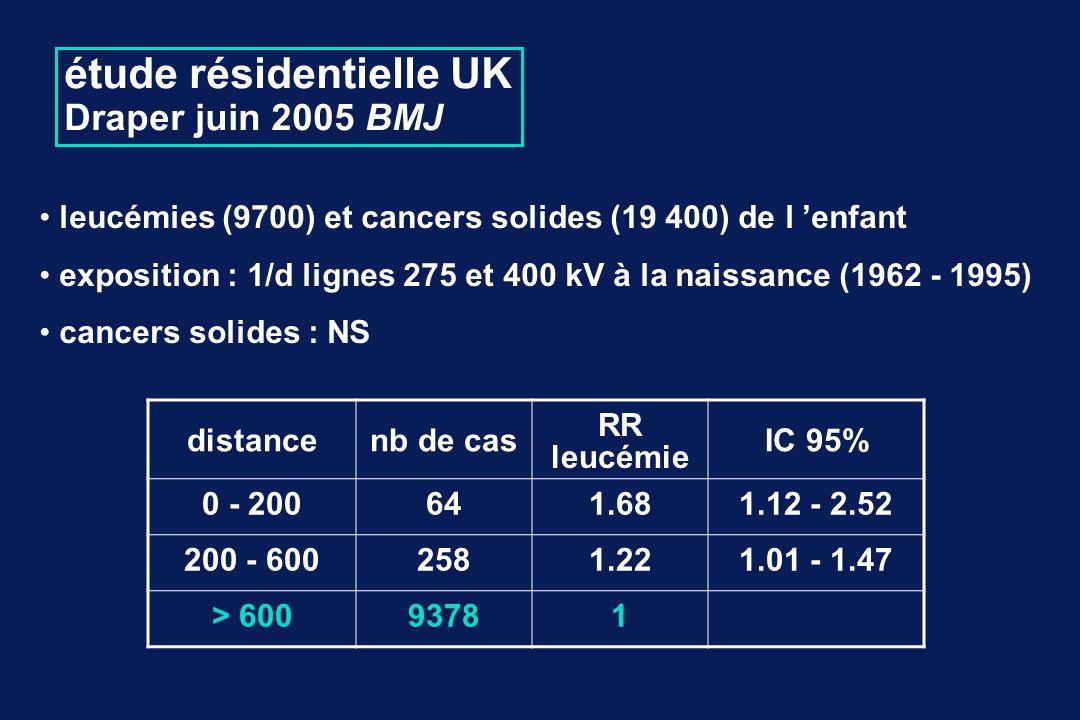 étude résidentielle UK Draper juin 2005 BMJ leucémies (9700) et cancers solides (19 400) de l enfant exposition : 1/d lignes 275 et 400 kV à la naissance (1962 - 1995) cancers solides : NS distancenb de cas RR leucémie IC 95% 0 - 200641.681.12 - 2.52 200 - 6002581.221.01 - 1.47 > 60093781