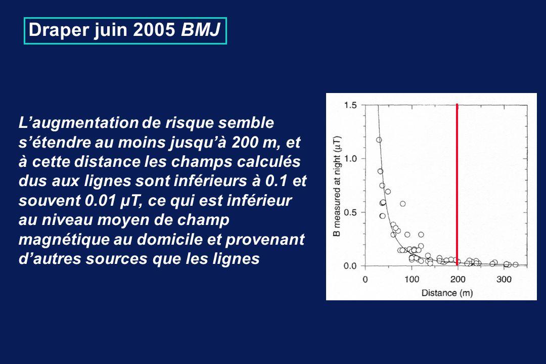 Draper juin 2005 BMJ Laugmentation de risque semble sétendre au moins jusquà 200 m, et à cette distance les champs calculés dus aux lignes sont inférieurs à 0.1 et souvent 0.01 µT, ce qui est inférieur au niveau moyen de champ magnétique au domicile et provenant dautres sources que les lignes