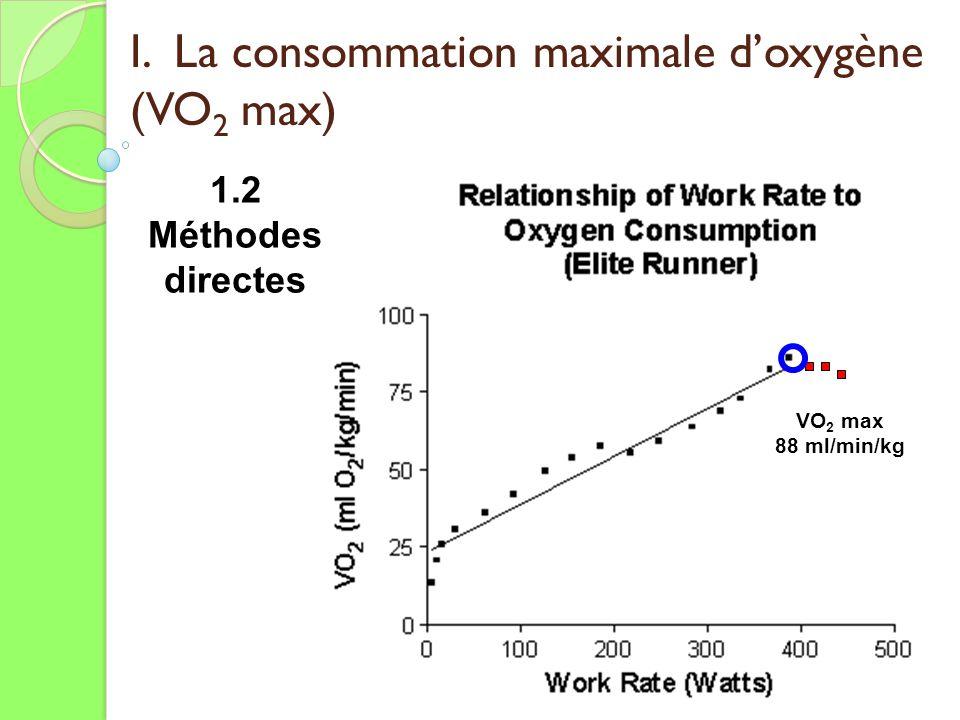 I. La consommation maximale doxygène (VO 2 max) 1.2 Méthodes directes VO 2 max 88 ml/min/kg