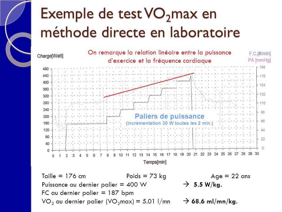 Taille = 176 cm Poids = 73 kgAge = 22 ans Puissance au dernier palier = 400 W 5.5 W/kg. FC au dernier palier = 187 bpm VO 2 au dernier palier (VO 2 ma