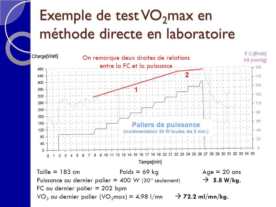 Taille = 183 cm Poids = 69 kgAge = 20 ans Puissance au dernier palier = 400 W (30 seulement) 5.8 W/kg.