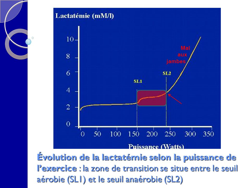 Évolution de la lactatémie selon la puissance de lexercice : la zone de transition se situe entre le seuil aérobie (SL1) et le seuil anaérobie (SL2) Mal aux jambes