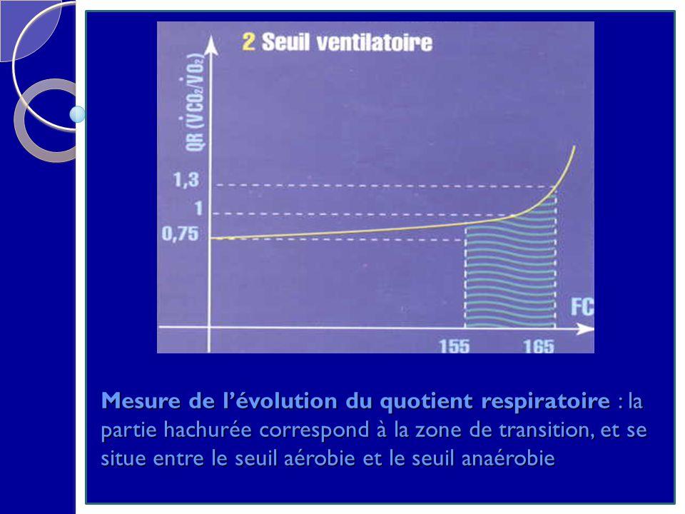 Mesure de lévolution du quotient respiratoire : la partie hachurée correspond à la zone de transition, et se situe entre le seuil aérobie et le seuil anaérobie