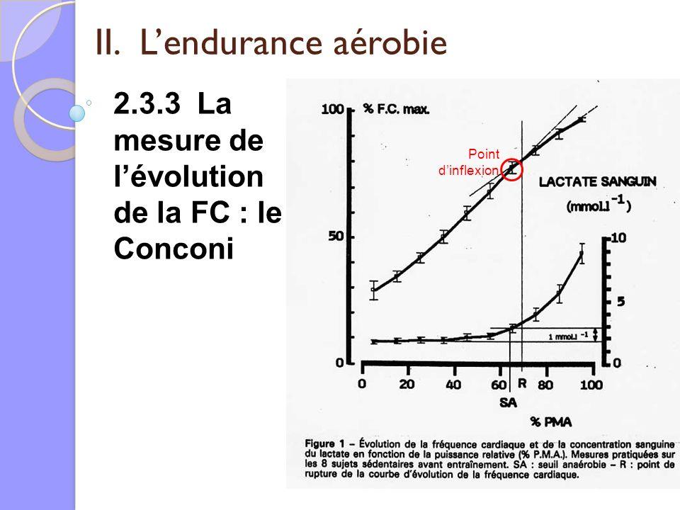 II. Lendurance aérobie 2.3.3 La mesure de lévolution de la FC : le Conconi Point dinflexion