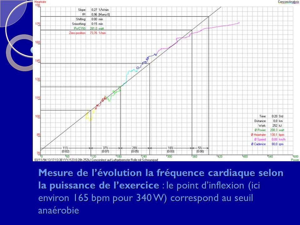 Mesure de lévolution la fréquence cardiaque selon la puissance de lexercice : le point dinflexion (ici environ 165 bpm pour 340 W) correspond au seuil