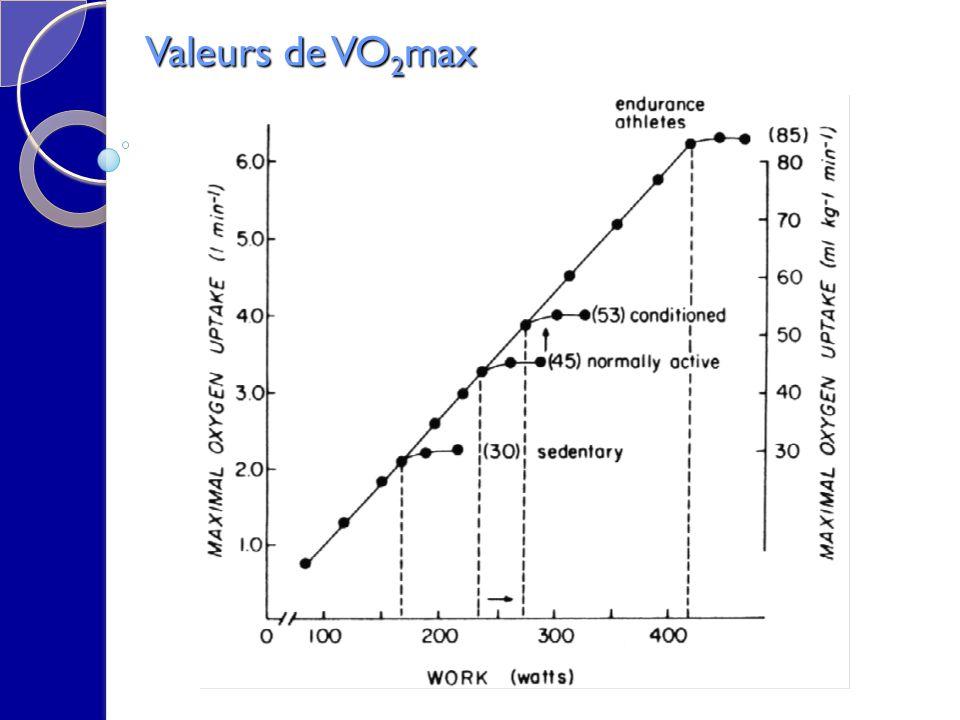 Valeurs de VO 2 max