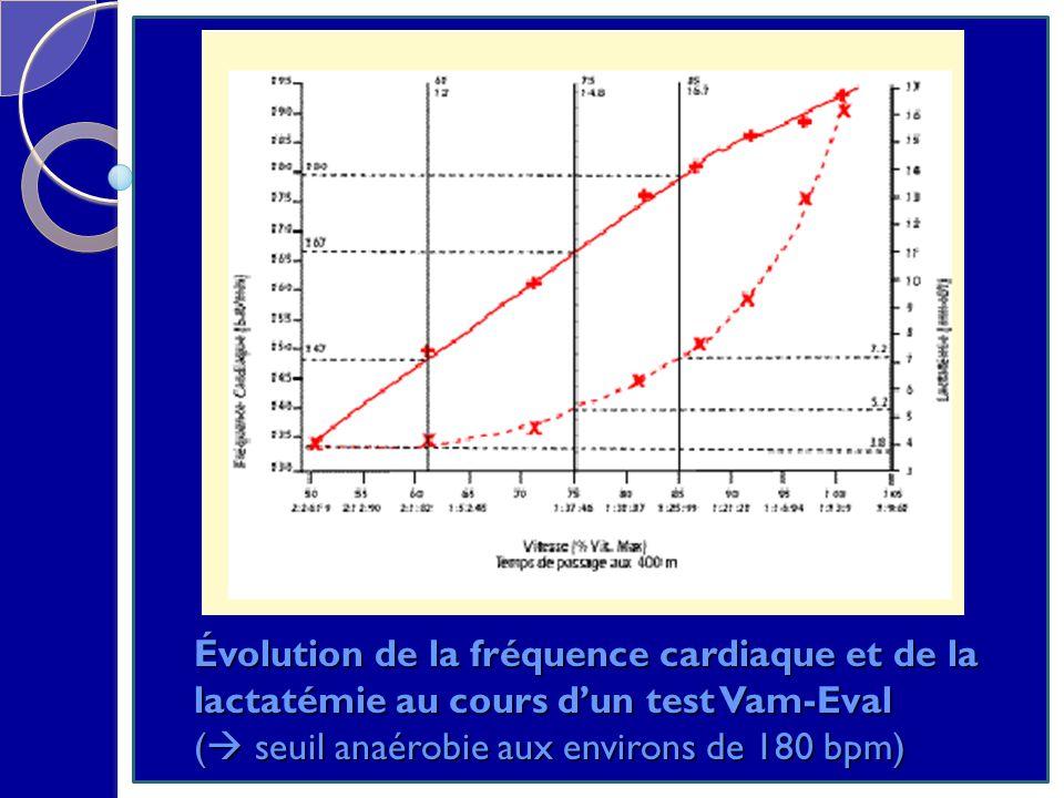 Évolution de la fréquence cardiaque et de la lactatémie au cours dun test Vam-Eval ( seuil anaérobie aux environs de 180 bpm)