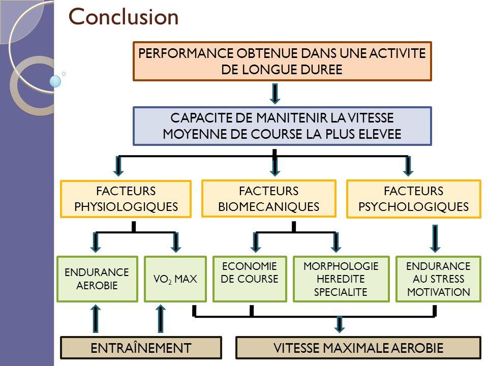 Conclusion PERFORMANCE OBTENUE DANS UNE ACTIVITE DE LONGUE DUREE CAPACITE DE MANITENIR LA VITESSE MOYENNE DE COURSE LA PLUS ELEVEE FACTEURS PHYSIOLOGIQUES FACTEURS BIOMECANIQUES FACTEURS PSYCHOLOGIQUES ENDURANCE AEROBIE VO 2 MAX ECONOMIE DE COURSE MORPHOLOGIE HEREDITE SPECIALITE ENDURANCE AU STRESS MOTIVATION ENTRAÎNEMENTVITESSE MAXIMALE AEROBIE