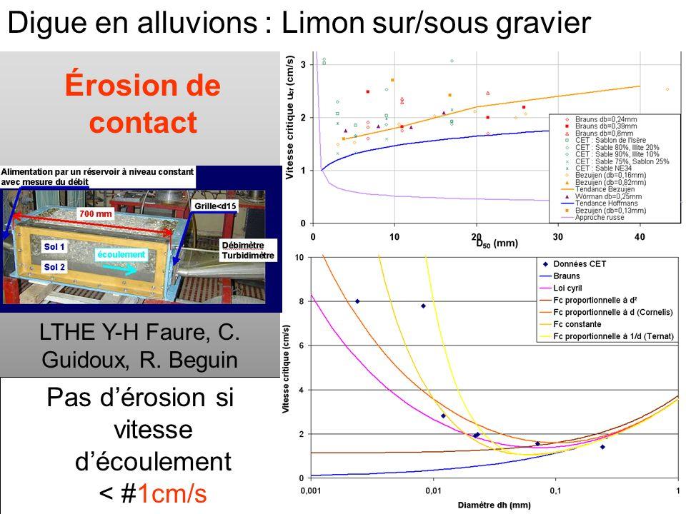 PROJET ERINOH CFMS Paris 9 décembre 09 J-J Fry Érosion de contact Pas dérosion si vitesse découlement < #1cm/s LTHE Y-H Faure, C. Guidoux, R. Beguin D