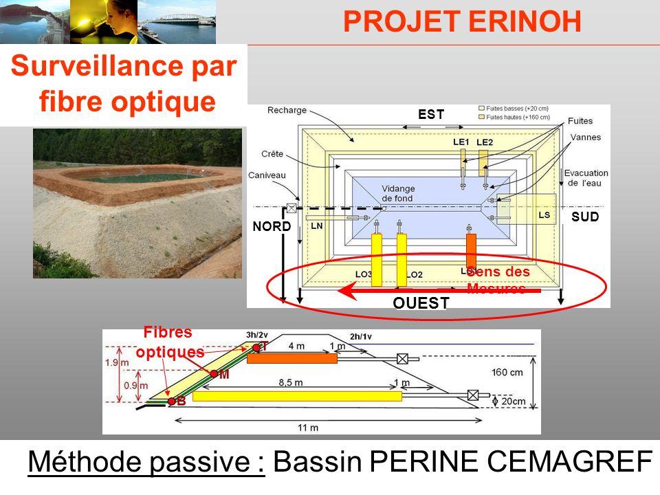 PROJET ERINOH CFMS Paris 9 décembre 09 J-J Fry 3 EST SUD NORD OUEST Fibres optiques Sens des Mesures Surveillance par fibre optique Méthode passive :