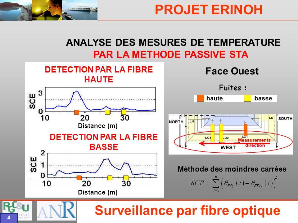 PROJET ERINOH CFMS Paris 9 décembre 09 J-J Fry 4 Fuites : Méthode des moindres carrées ANALYSE DES MESURES DE TEMPERATURE PAR LA METHODE PASSIVE STA F