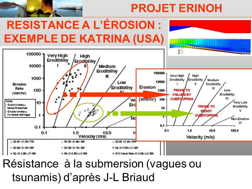 PROJET ERINOH CFMS Paris 9 décembre 09 J-J Fry RESISTANCE A LÉROSION : EXEMPLE DE KATRINA (USA) Résistance à la submersion (vagues ou tsunamis) daprès