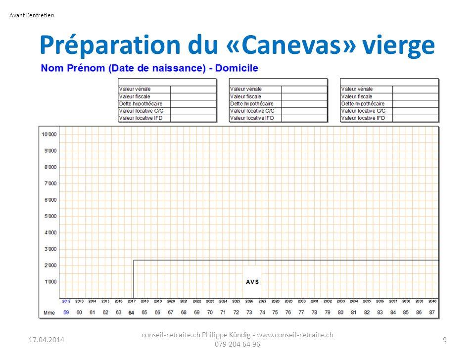 Préparation du «Canevas» vierge 17.04.2014 conseil-retraite.ch Philippe Kündig - www.conseil-retraite.ch 079 204 64 96 9 Avant lentretien