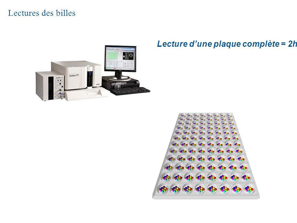 Lectures des billes Lecture dune plaque complète = 2h