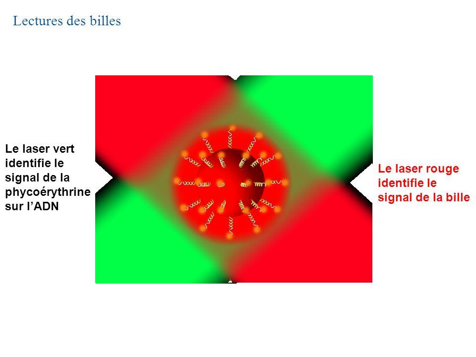 Lectures des billes Le laser vert identifie le signal de la phycoérythrine sur lADN Le laser rouge identifie le signal de la bille