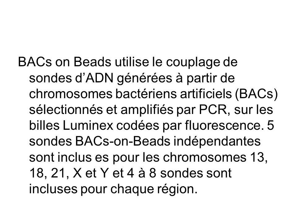 BACs on Beads utilise le couplage de sondes dADN générées à partir de chromosomes bactériens artificiels (BACs) sélectionnés et amplifiés par PCR, sur