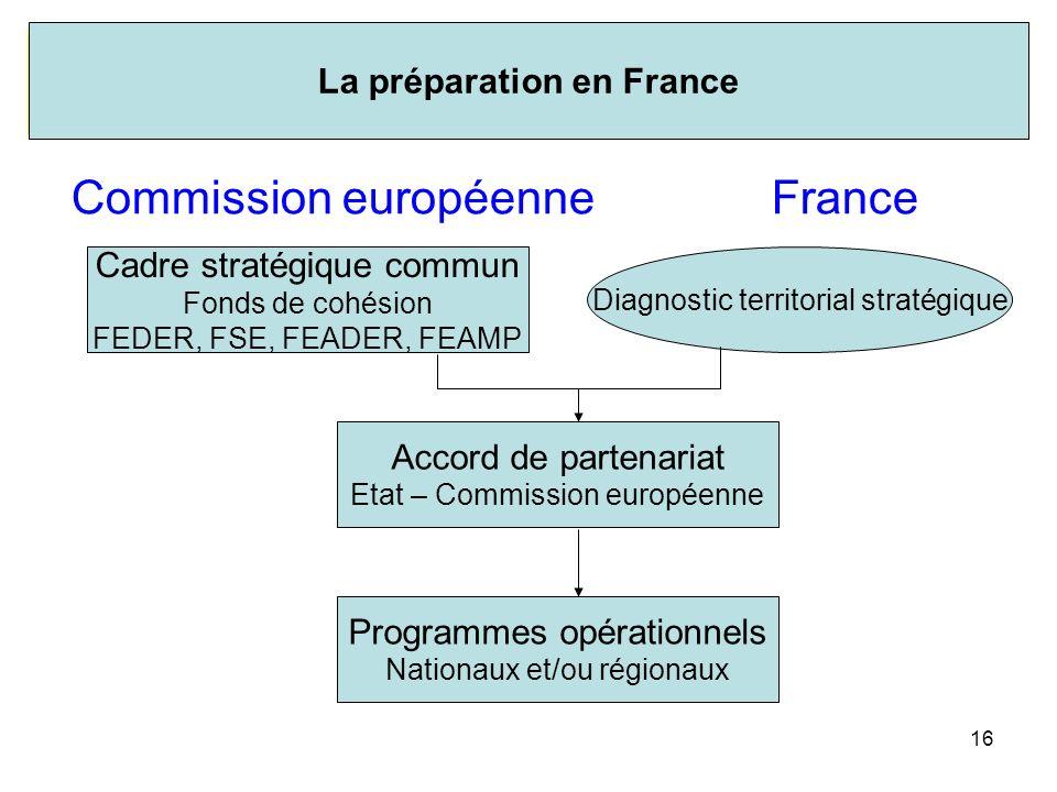 16 Commission européenneFrance Accord de partenariat Etat – Commission européenne Programmes opérationnels Nationaux et/ou régionaux Cadre stratégique commun Fonds de cohésion FEDER, FSE, FEADER, FEAMP Diagnostic territorial stratégique II-6.