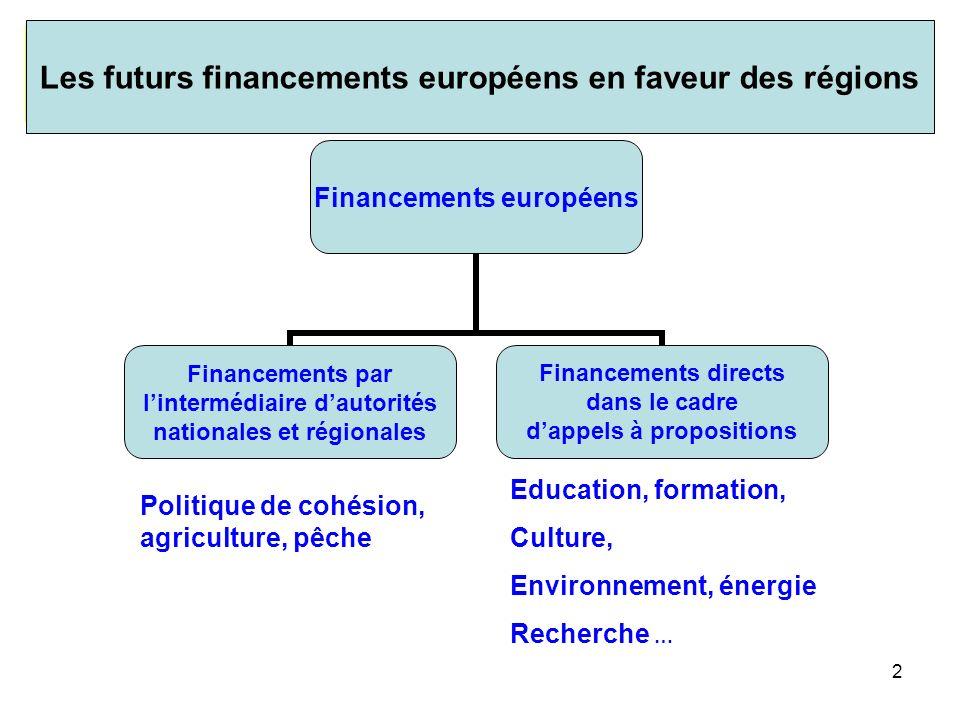 3 Cadre financier UE 2007-2013 Jusquà 976 Mrd pour 7 ans Les futurs financements européens en faveur des régions