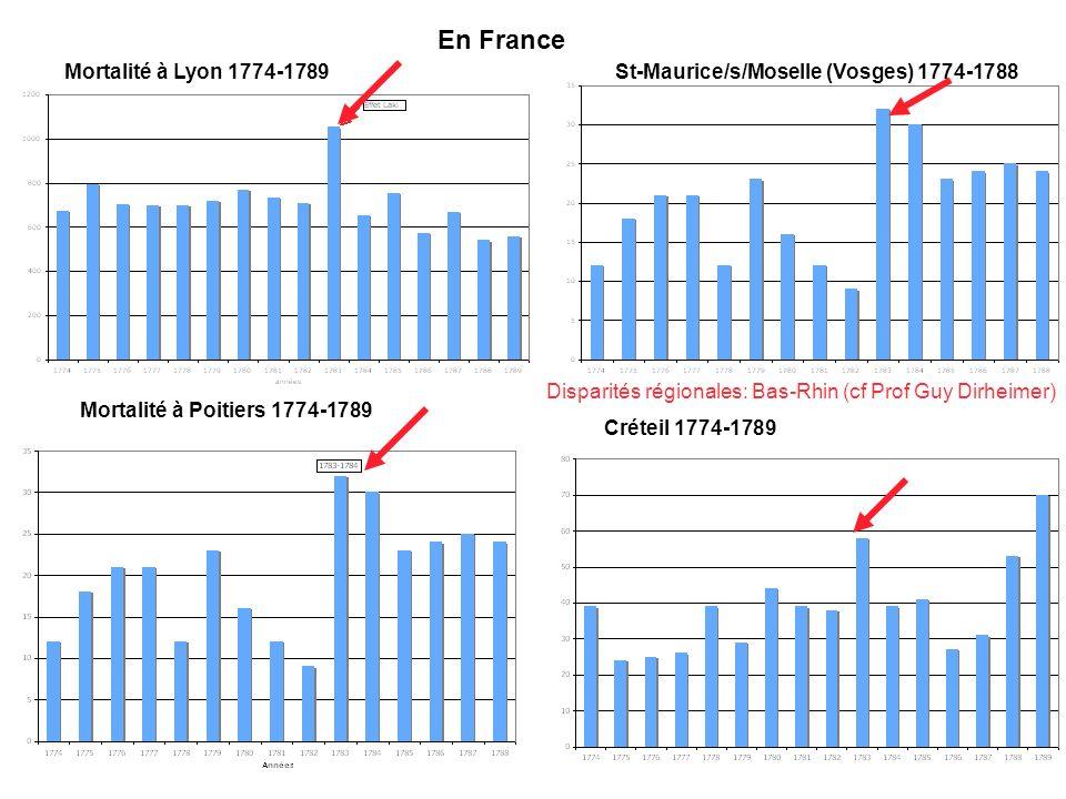 Mortalité à Lyon 1774-1789 Mortalité à Poitiers 1774-1789 St-Maurice/s/Moselle (Vosges) 1774-1788 Créteil 1774-1789 Disparités régionales: Bas-Rhin (c
