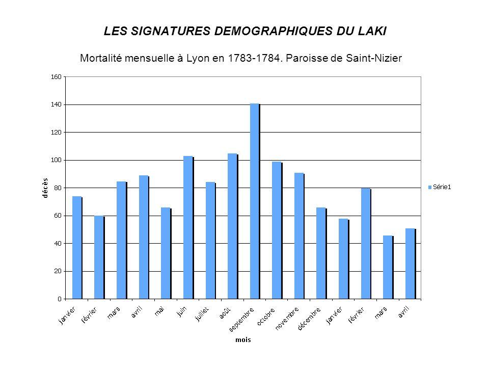 LES SIGNATURES DEMOGRAPHIQUES DU LAKI Mortalité mensuelle à Lyon en 1783-1784. Paroisse de Saint-Nizier