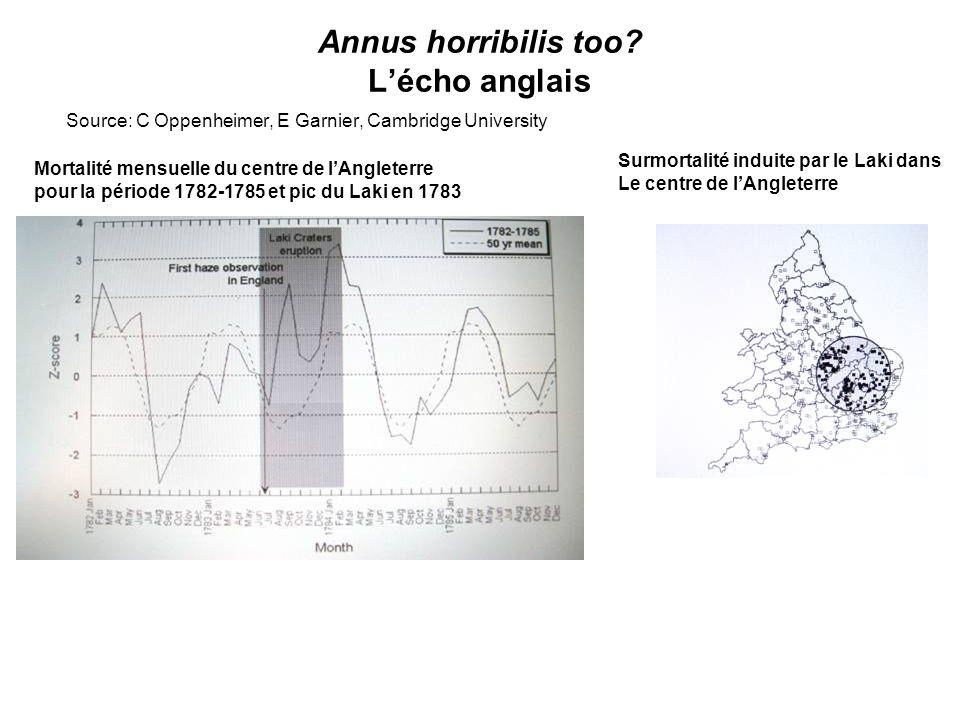 Annus horribilis too? Lécho anglais Source: C Oppenheimer, E Garnier, Cambridge University Surmortalité induite par le Laki dans Le centre de lAnglete
