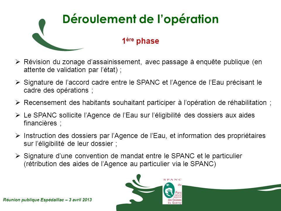 Réunion publique Espédaillac – 3 avril 2013 Déroulement de lopération 1 ère phase Révision du zonage dassainissement, avec passage à enquête publique