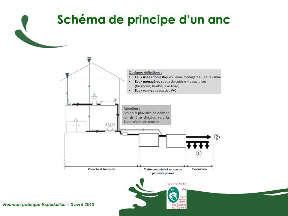Schéma de principe dun anc Réunion publique Espédaillac – 3 avril 2013