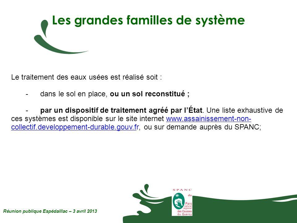 Les grandes familles de système Réunion publique Espédaillac – 3 avril 2013 Le traitement des eaux usées est réalisé soit : -dans le sol en place, ou