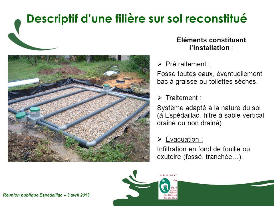 Descriptif dune filière sur sol reconstitué Réunion publique Espédaillac – 3 avril 2013 Éléments constituant linstallation : Prétraitement : Fosse tou