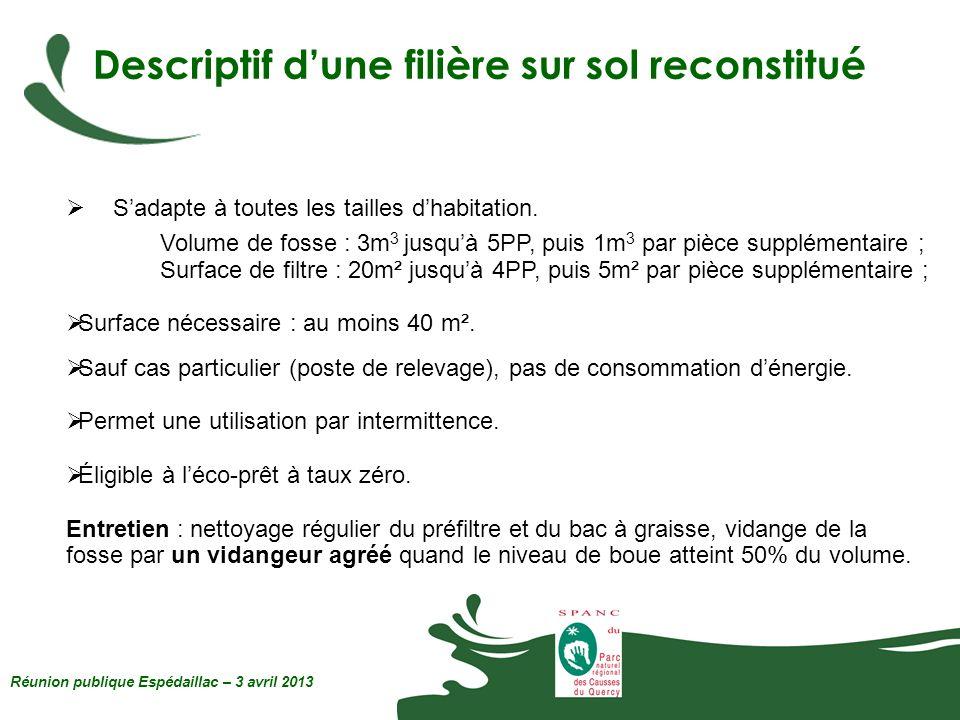 Descriptif dune filière sur sol reconstitué Réunion publique Espédaillac – 3 avril 2013 Sadapte à toutes les tailles dhabitation. Volume de fosse : 3m
