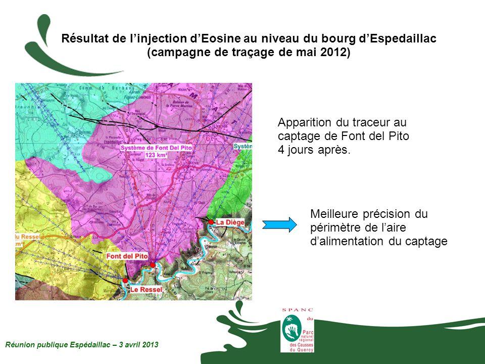 Résultat de linjection dEosine au niveau du bourg dEspedaillac (campagne de traçage de mai 2012) Apparition du traceur au captage de Font del Pito 4 j