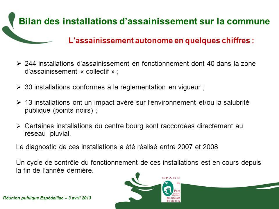 244 installations dassainissement en fonctionnement dont 40 dans la zone dassainissement « collectif » ; 30 installations conformes à la réglementatio