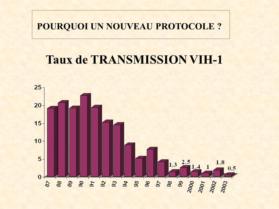 POURQUOI UN NOUVEAU PROTOCOLE ? Taux de TRANSMISSION VIH-1