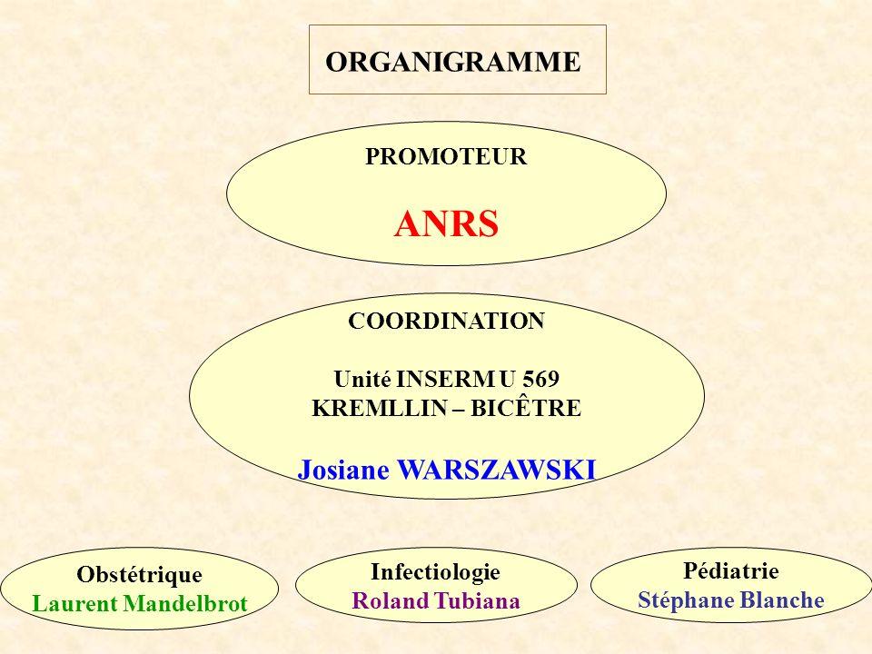 OBJECTIFS DE L ENQUÊTE 1- Evolution du taux de transmission et des facteurs de risque connus 2- Liens entre stratégies prophylactiques et déroulement de la grossesse et de laccouchement.