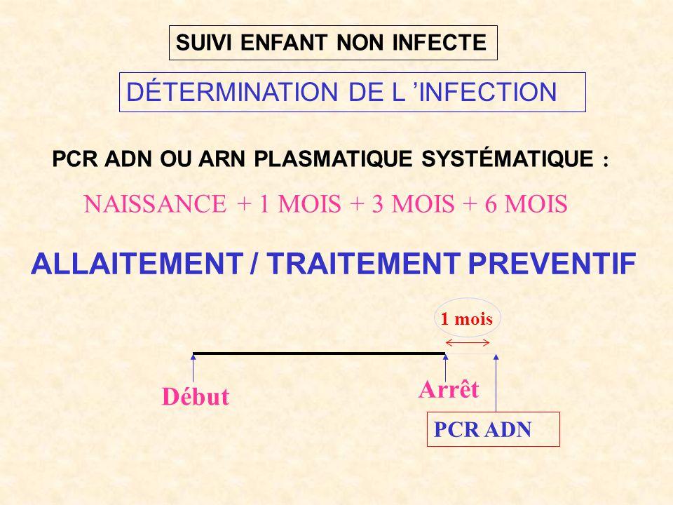 DÉTERMINATION DE L INFECTION Arrêt Début 1 mois PCR ADN PCR ADN OU ARN PLASMATIQUE SYSTÉMATIQUE : NAISSANCE + 1 MOIS + 3 MOIS + 6 MOIS ALLAITEMENT / TRAITEMENT PREVENTIF SUIVI ENFANT NON INFECTE