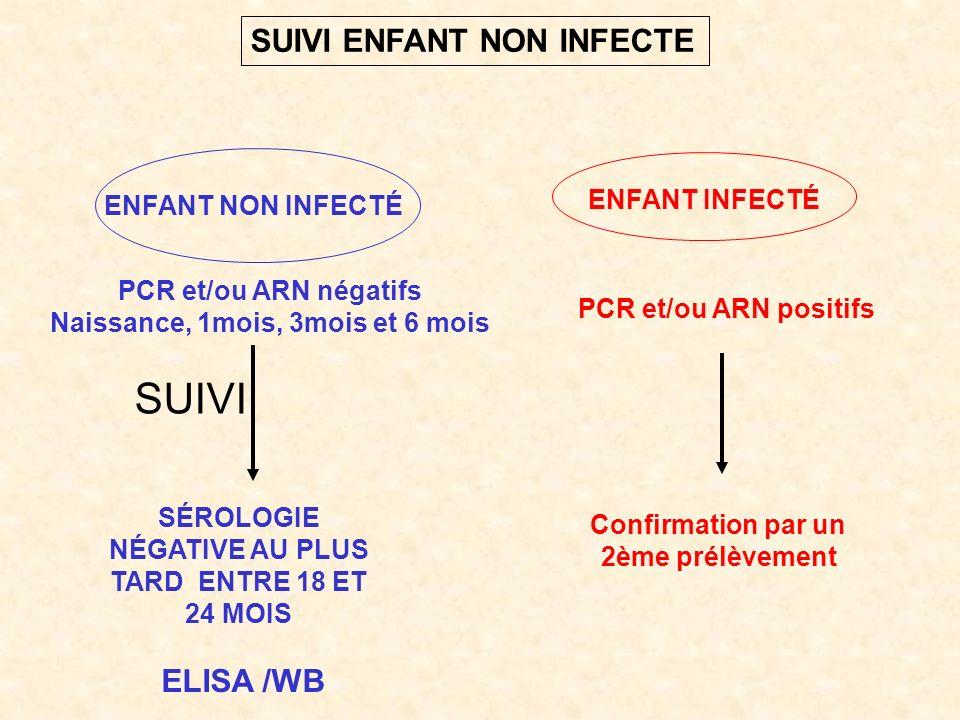 PCR et/ou ARN positifs Confirmation par un 2ème prélèvement PCR et/ou ARN négatifs Naissance, 1mois, 3mois et 6 mois SÉROLOGIE NÉGATIVE AU PLUS TARD ENTRE 18 ET 24 MOIS ELISA /WB ENFANT NON INFECTÉ ENFANT INFECTÉ SUIVI SUIVI ENFANT NON INFECTE
