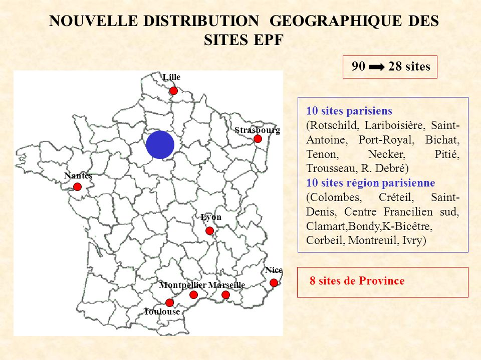 NOUVELLE DISTRIBUTION GEOGRAPHIQUE DES SITES EPF 90 28 sites 10 sites parisiens (Rotschild, Lariboisière, Saint- Antoine, Port-Royal, Bichat, Tenon, Necker, Pitié, Trousseau, R.