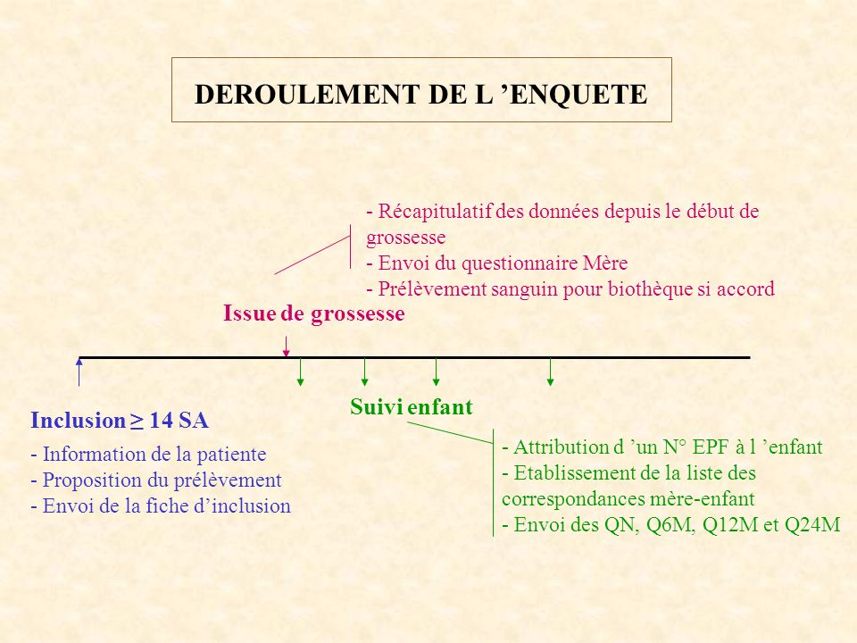 DEROULEMENT DE L ENQUETE Inclusion 14 SA - Information de la patiente - Proposition du prélèvement - Envoi de la fiche dinclusion Issue de grossesse - Récapitulatif des données depuis le début de grossesse - Envoi du questionnaire Mère - Prélèvement sanguin pour biothèque si accord - Attribution d un N° EPF à l enfant - Etablissement de la liste des correspondances mère-enfant - Envoi des QN, Q6M, Q12M et Q24M Suivi enfant