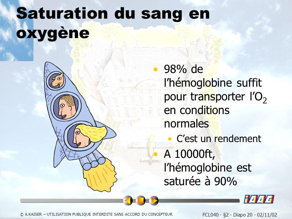 FCL040 - §2 - Diapo 20 - 02/11/02 © A.KAISER – UTILISATION PUBLIQUE INTERDITE SANS ACCORD DU CONCEPTEUR Saturation du sang en oxygène 98% de lhémoglobine suffit pour transporter lO 2 en conditions normales Cest un rendement A 10000ft, lhémoglobine est saturée à 90%