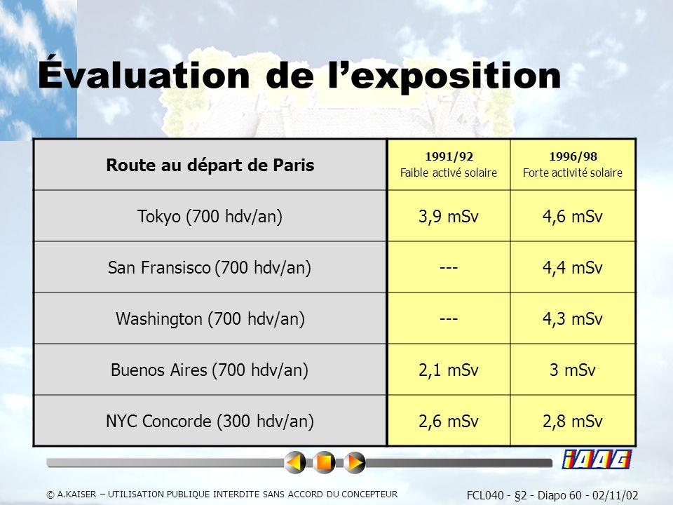 FCL040 - §2 - Diapo 60 - 02/11/02 © A.KAISER – UTILISATION PUBLIQUE INTERDITE SANS ACCORD DU CONCEPTEUR Évaluation de lexposition Route au départ de Paris 1991/92 Faible activé solaire 1996/98 Forte activité solaire Tokyo (700 hdv/an)3,9 mSv4,6 mSv San Fransisco (700 hdv/an)---4,4 mSv Washington (700 hdv/an)---4,3 mSv Buenos Aires (700 hdv/an)2,1 mSv3 mSv NYC Concorde (300 hdv/an)2,6 mSv2,8 mSv