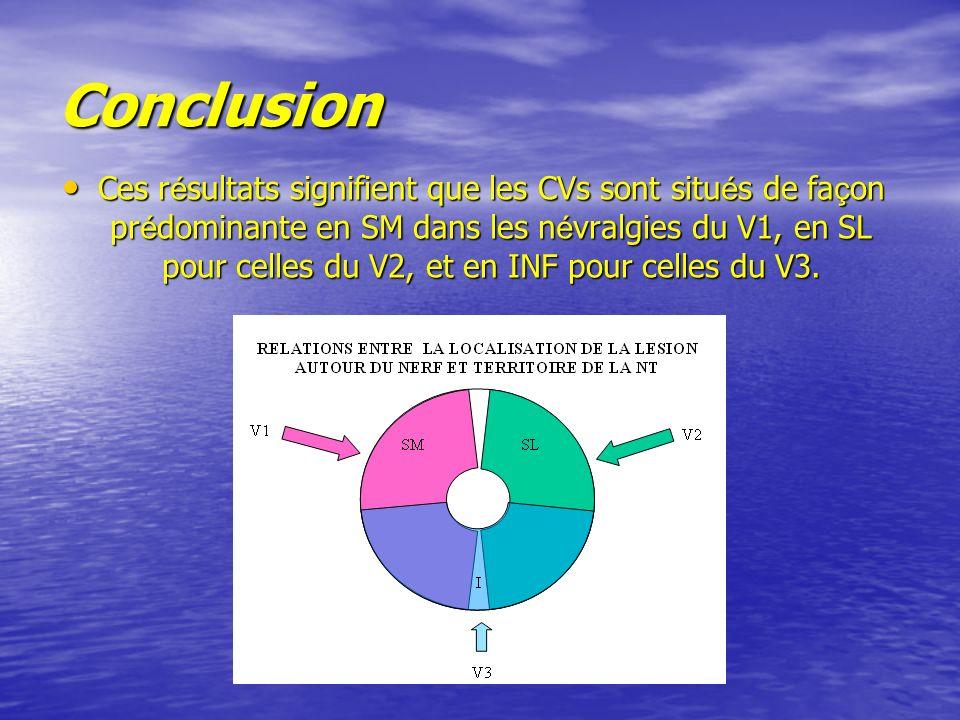 Conclusion Ces r é sultats signifient que les CVs sont situ é s de fa ç on pr é dominante en SM dans les n é vralgies du V1, en SL pour celles du V2, et en INF pour celles du V3.