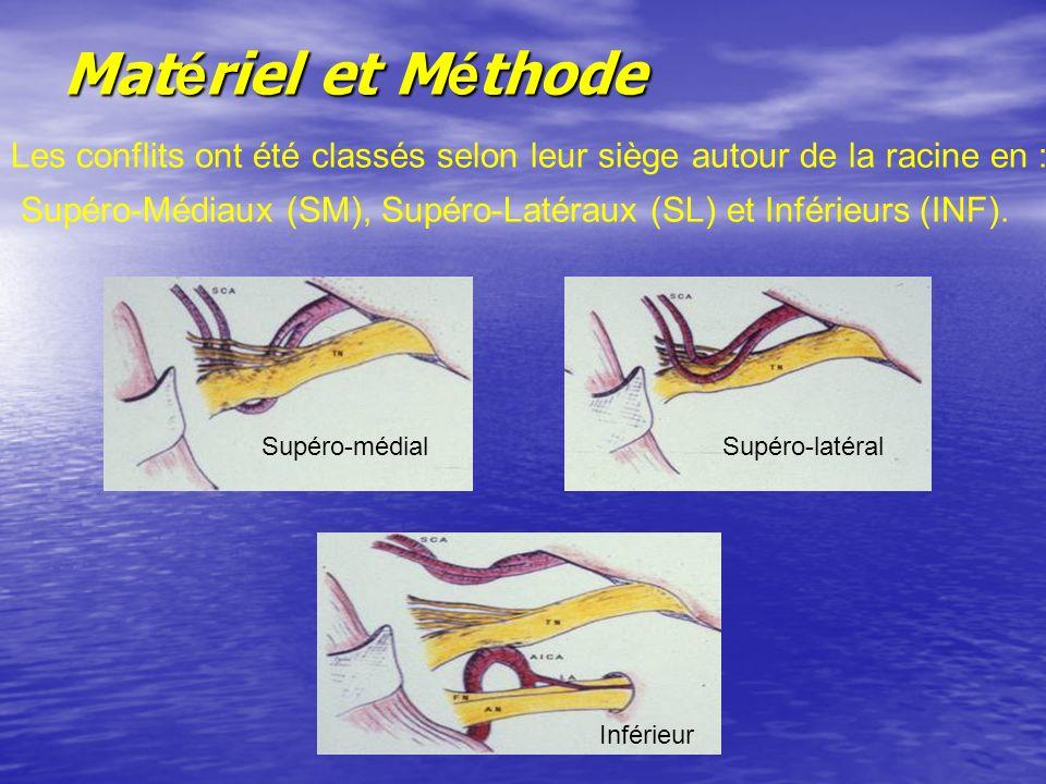 Mat é riel et M é thode Les conflits ont été classés selon leur siège autour de la racine en : Supéro-Médiaux (SM), Supéro-Latéraux (SL) et Inférieurs (INF).