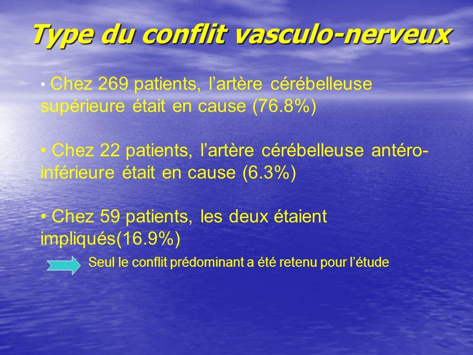 Type du conflit vasculo-nerveux Chez 269 patients, lartère cérébelleuse supérieure était en cause (76.8%) Chez 22 patients, lartère cérébelleuse antéro- inférieure était en cause (6.3%) Chez 59 patients, les deux étaient impliqués(16.9%) Seul le conflit prédominant a été retenu pour létude