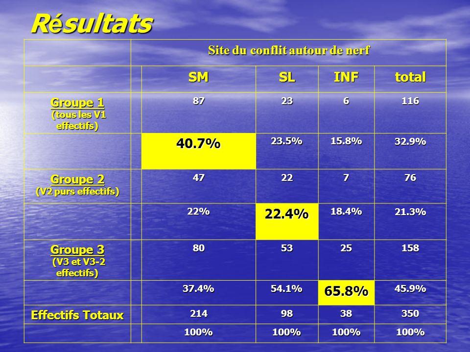 R é sultats Site du conflit autour de nerf SMSLINFtotal Groupe 1 (tous les V1 effectifs) (tous les V1 effectifs)87236116 40.7%23.5%15.8%32.9% Groupe 2 (V2 purs effectifs) 4722776 22% 22.4%18.4%21.3% Groupe 3 (V3 et V3-2 effectifs) (V3 et V3-2 effectifs)805325158 37.4%54.1%65.8%45.9% Effectifs Totaux 2149838350 100%100%100%100%