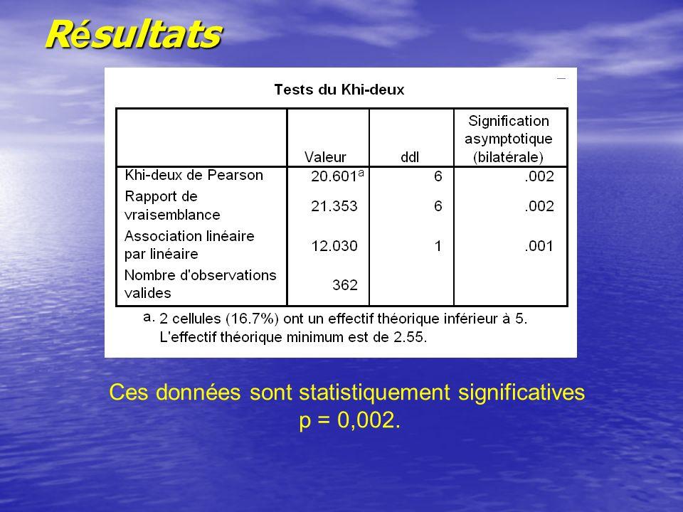 R é sultats Ces données sont statistiquement significatives p = 0,002.