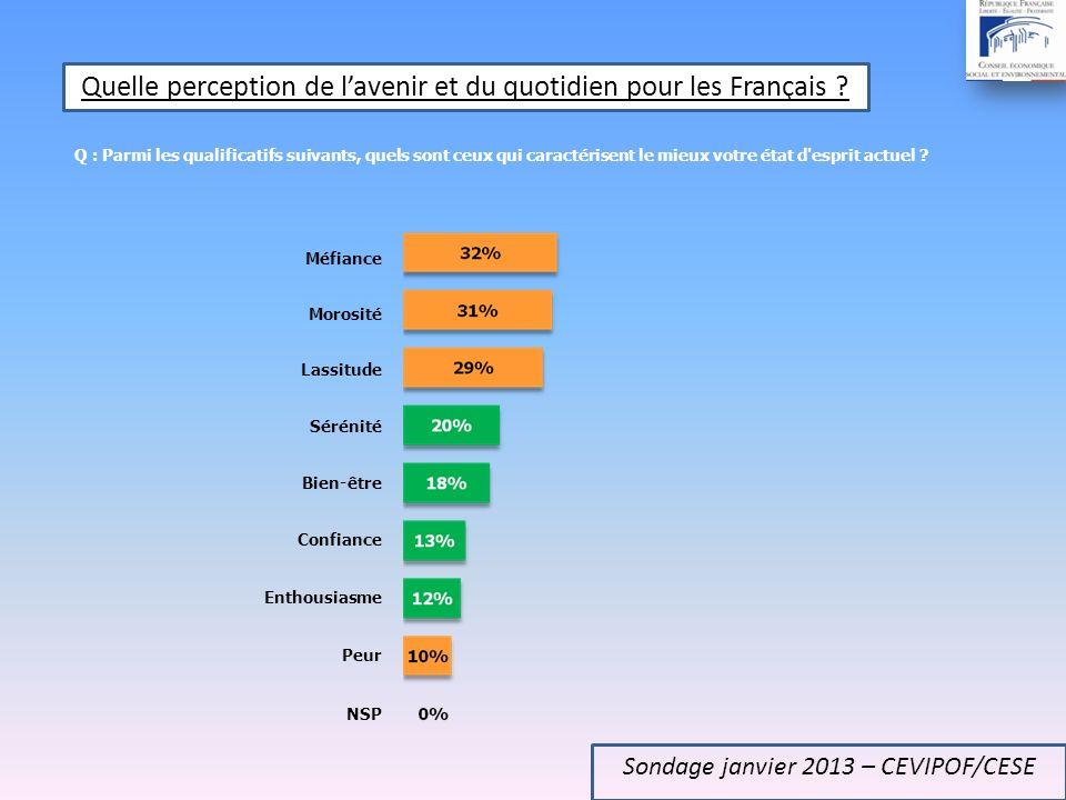 Q : Pensez-vous que les jeunes daujourdhui auront plus, autant ou moins de chances de réussir que leurs parents dans la société française de demain .