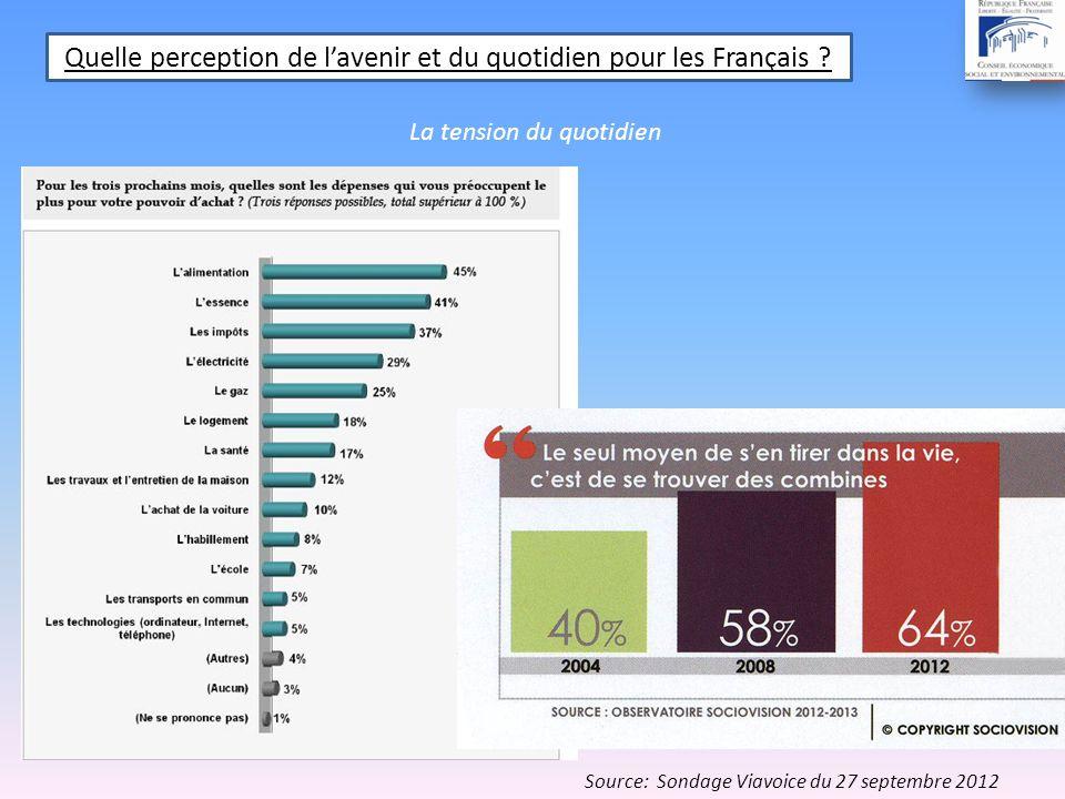 Selon cette étude de la Fondation de France : -9% des Français disent se sentir inutiles - 13% des Français disent se sentir inutiles, abandonnés ou exclus Selon létude CEVIPOF : -18% des français ont parfois limpression dêtre un ou une raté(e) Source: Rapport de la Fondation de France (juin 2012) Défi social
