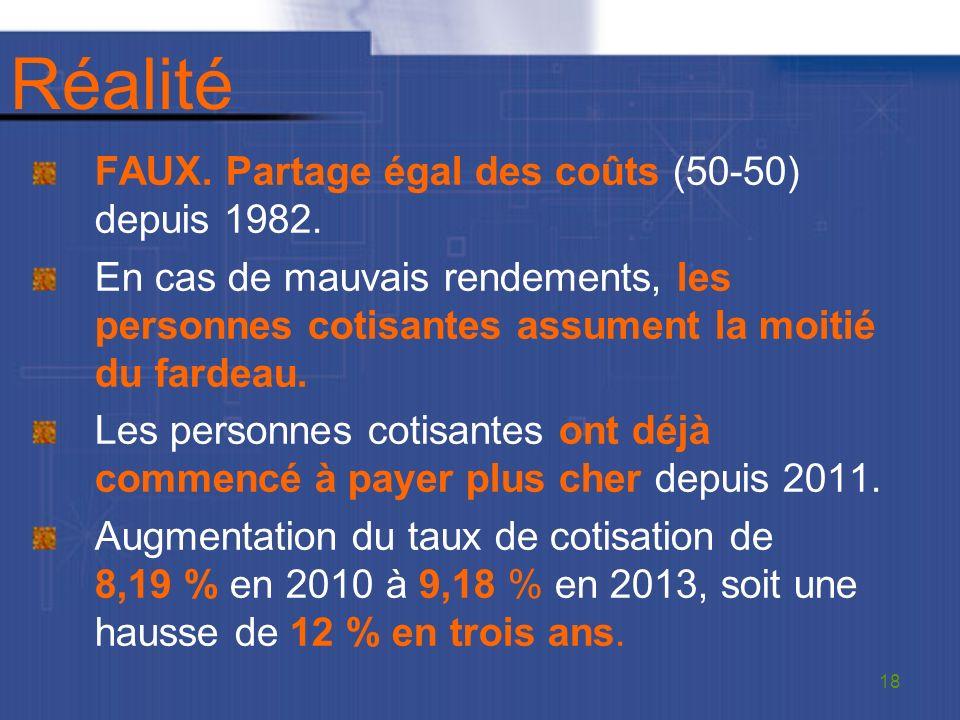Réalité FAUX. Partage égal des coûts (50-50) depuis 1982.