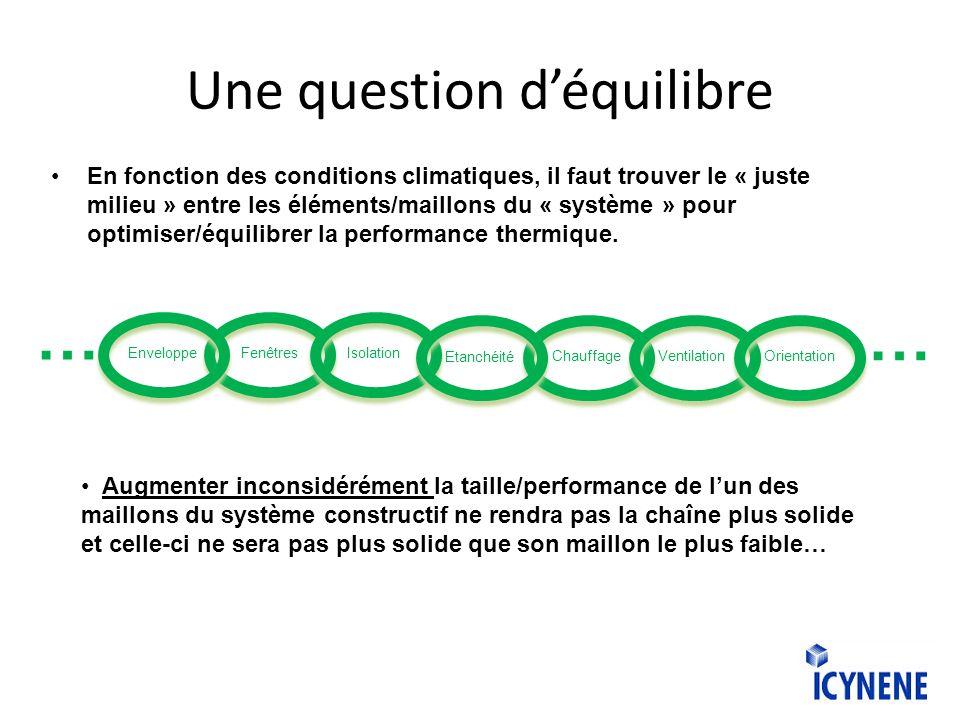 Une question déquilibre En fonction des conditions climatiques, il faut trouver le « juste milieu » entre les éléments/maillons du « système » pour optimiser/équilibrer la performance thermique.
