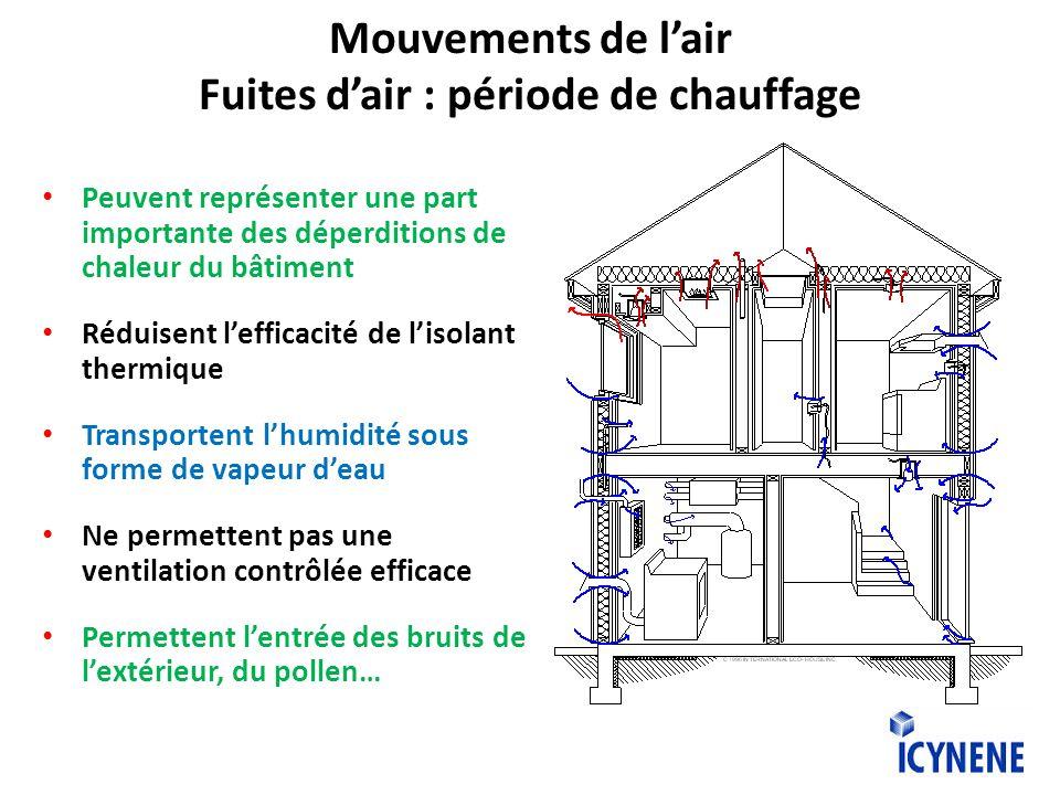 Mouvements de lair Fuites dair : période de chauffage Peuvent représenter une part importante des déperditions de chaleur du bâtiment Réduisent leffic